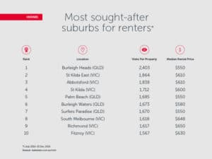 Net-Worth-Property-Buyers-Agents-Most-Sought-after-Suburbs-Renters-Houses-300x225 Net-Worth-Property-Buyer's-Agents-Most-Sought-after-Suburbs-Renters-Houses