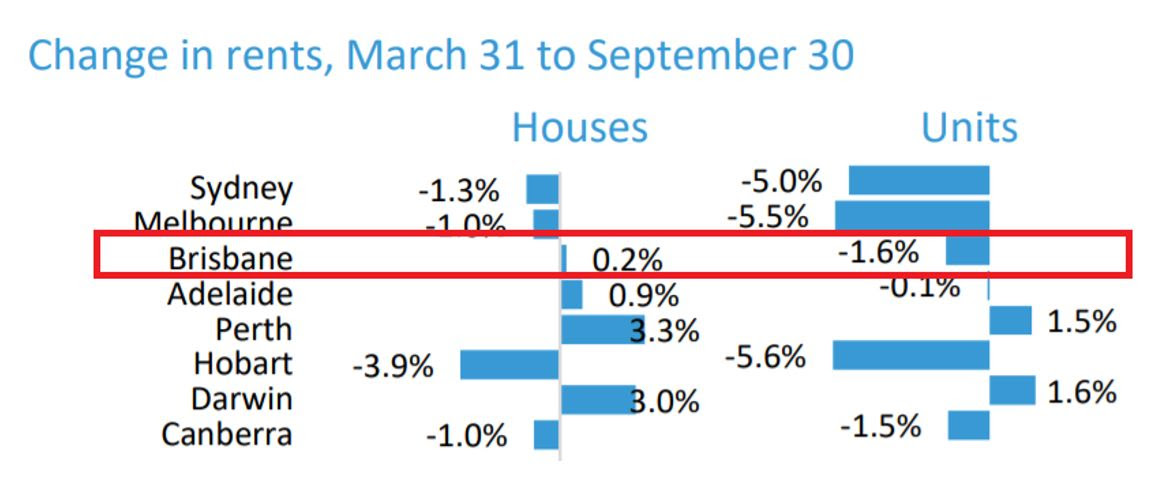 Change in rents Sept 2020